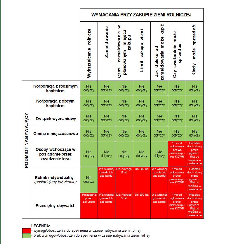 Tabela przedstawiająca podstawowe kryteria zawarte w ustawie o obrocie ziemią